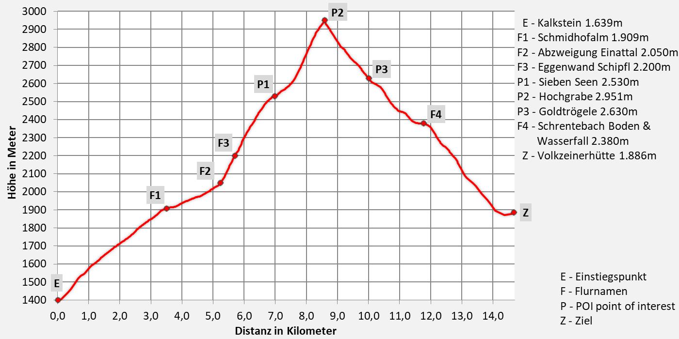 Höhenprofil Königsweg der Herz-Ass Villgratental