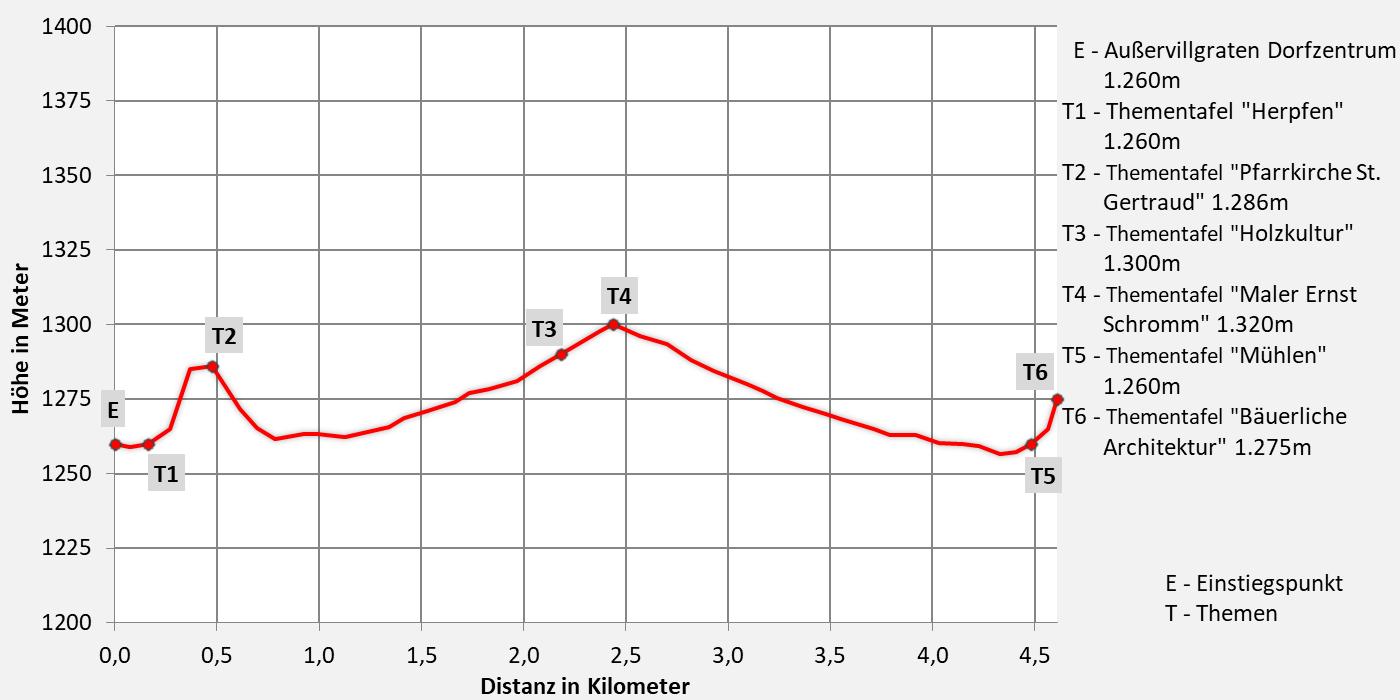 Höhenprofil Unterweg der Herz-Ass Villgratental - Dorfblickweg Außervillgraten